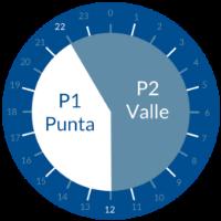 tarifa 2.0 DHA horario invierno