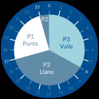 tarifa 3.1 A horario invierno