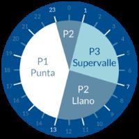 tarifa vehículo eléctrico horario invierno y verano